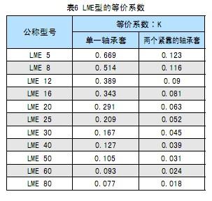 直线轴承LME型的等价系数表