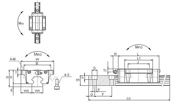 SBG-FL直线导轨剖析图