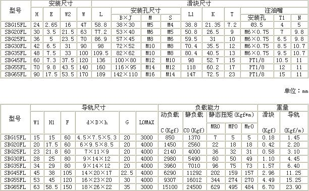 SBG-FL直线导轨尺寸表
